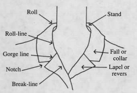 Diagram illustrating parts of a high-stand collar