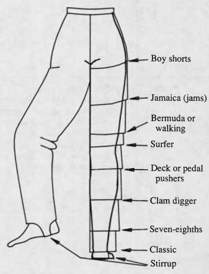 Pant (and shorts) lengths
