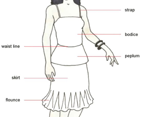 Parts (components) of a dress