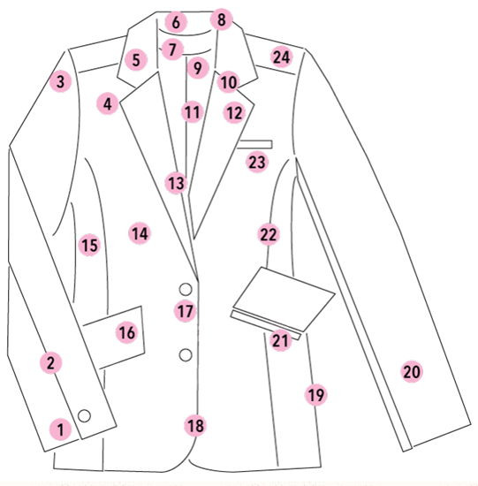 Parts of a jacket or coat - front